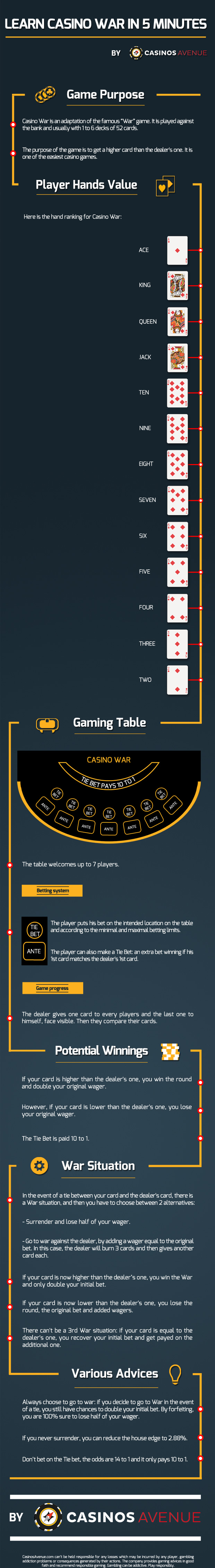 Casino Wars Rules